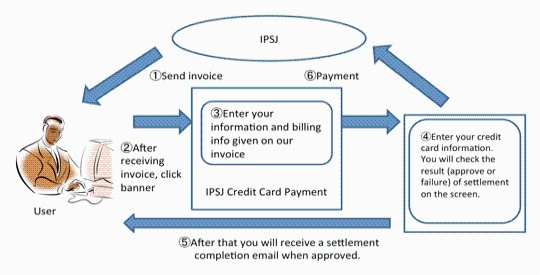 Online Credit Card Payment System Information Processing Society Of