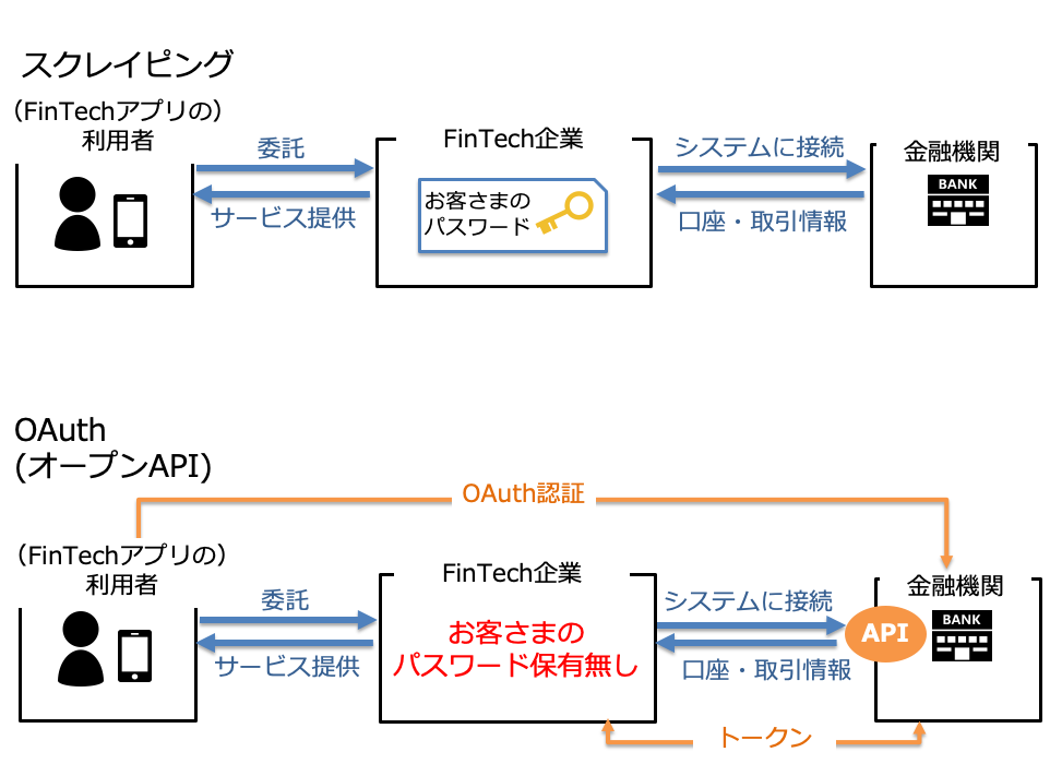 みずほ>APIの拡充について─APIプラットフォーム基盤の構築を目指して─