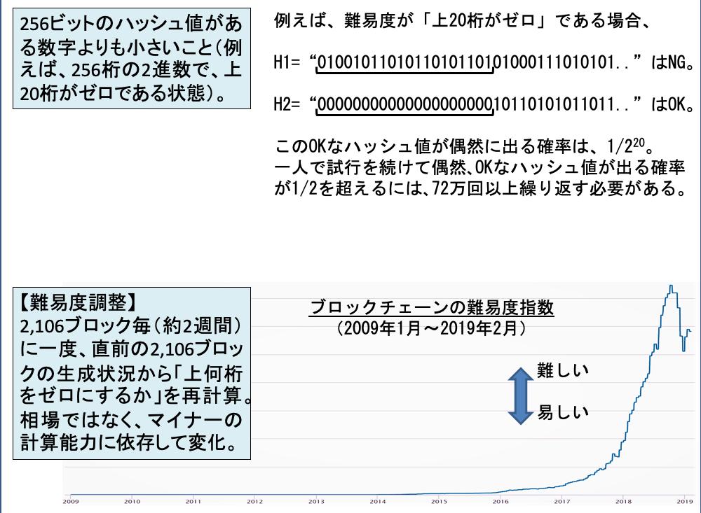 暗号資産(仮想通貨)におけるハッシュ&ハッシュレート - DMMビットコイン