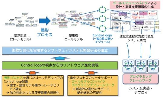 ゴール指向要求記述に基づいたソフトウェアシステム進化手法に関する ...